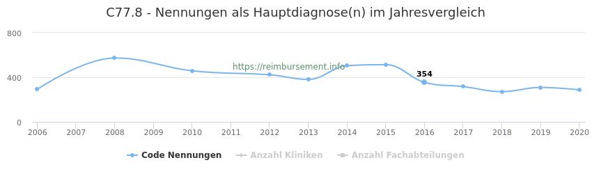 C77.8 Nennungen in der Hauptdiagnose und Anzahl der einsetzenden Kliniken, Fachabteilungen pro Jahr