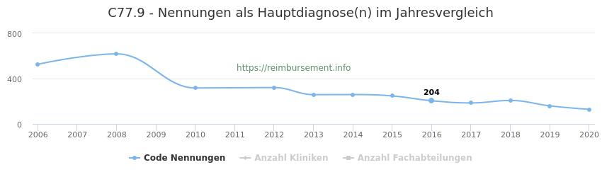 C77.9 Nennungen in der Hauptdiagnose und Anzahl der einsetzenden Kliniken, Fachabteilungen pro Jahr