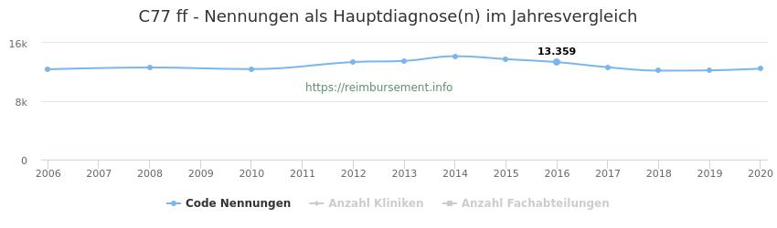 C77 Nennungen in der Hauptdiagnose und Anzahl der einsetzenden Kliniken, Fachabteilungen pro Jahr