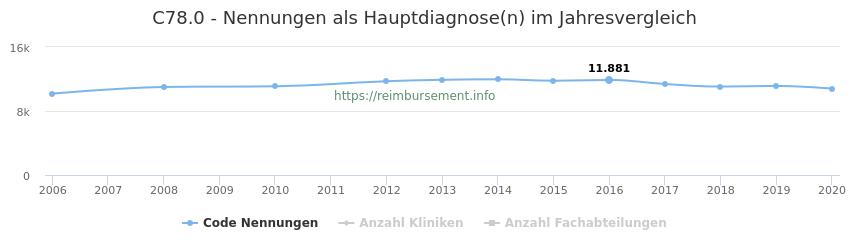 C78.0 Nennungen in der Hauptdiagnose und Anzahl der einsetzenden Kliniken, Fachabteilungen pro Jahr