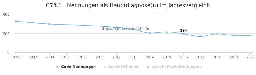 C78.1 Nennungen in der Hauptdiagnose und Anzahl der einsetzenden Kliniken, Fachabteilungen pro Jahr