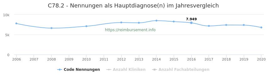 C78.2 Nennungen in der Hauptdiagnose und Anzahl der einsetzenden Kliniken, Fachabteilungen pro Jahr