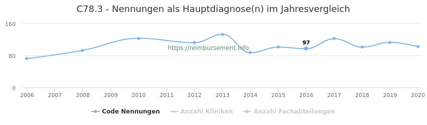 C78.3 Nennungen in der Hauptdiagnose und Anzahl der einsetzenden Kliniken, Fachabteilungen pro Jahr