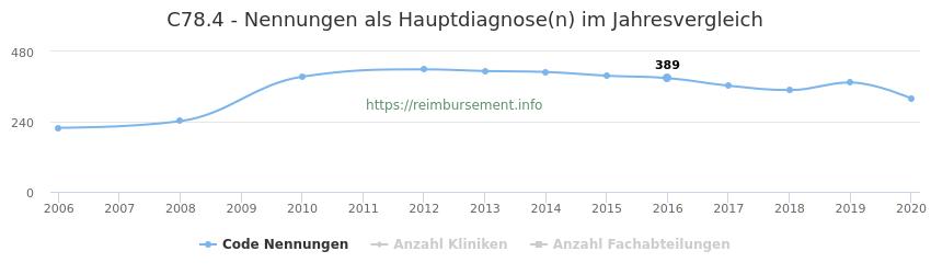 C78.4 Nennungen in der Hauptdiagnose und Anzahl der einsetzenden Kliniken, Fachabteilungen pro Jahr