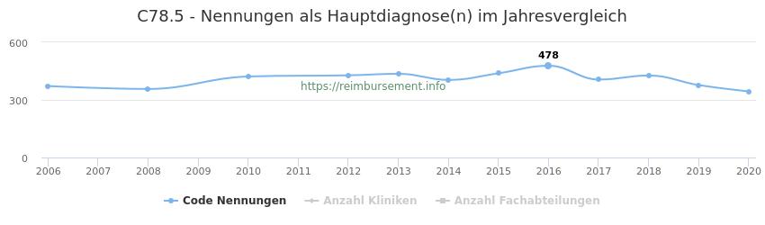 C78.5 Nennungen in der Hauptdiagnose und Anzahl der einsetzenden Kliniken, Fachabteilungen pro Jahr