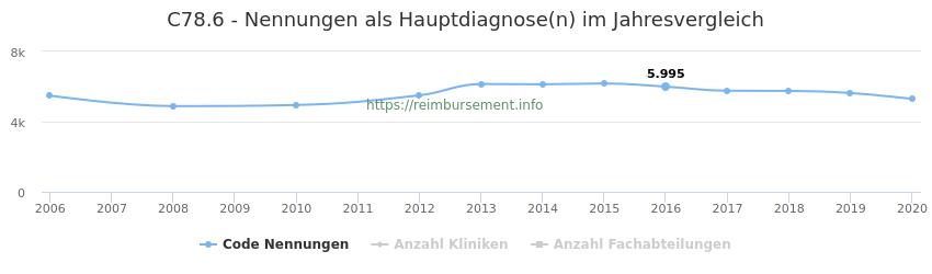 C78.6 Nennungen in der Hauptdiagnose und Anzahl der einsetzenden Kliniken, Fachabteilungen pro Jahr