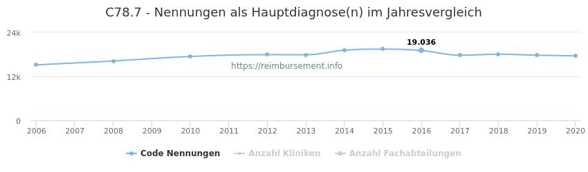 C78.7 Nennungen in der Hauptdiagnose und Anzahl der einsetzenden Kliniken, Fachabteilungen pro Jahr
