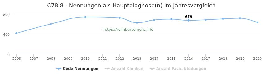 C78.8 Nennungen in der Hauptdiagnose und Anzahl der einsetzenden Kliniken, Fachabteilungen pro Jahr