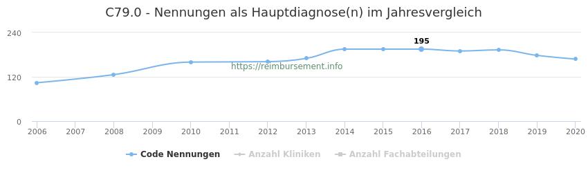 C79.0 Nennungen in der Hauptdiagnose und Anzahl der einsetzenden Kliniken, Fachabteilungen pro Jahr