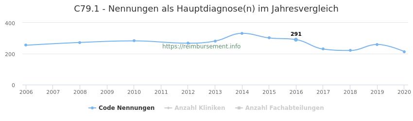 C79.1 Nennungen in der Hauptdiagnose und Anzahl der einsetzenden Kliniken, Fachabteilungen pro Jahr