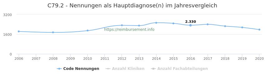 C79.2 Nennungen in der Hauptdiagnose und Anzahl der einsetzenden Kliniken, Fachabteilungen pro Jahr
