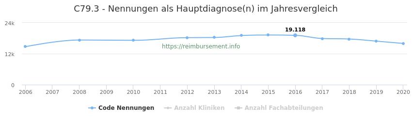 C79.3 Nennungen in der Hauptdiagnose und Anzahl der einsetzenden Kliniken, Fachabteilungen pro Jahr