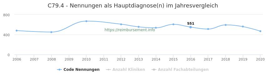 C79.4 Nennungen in der Hauptdiagnose und Anzahl der einsetzenden Kliniken, Fachabteilungen pro Jahr