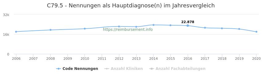 C79.5 Nennungen in der Hauptdiagnose und Anzahl der einsetzenden Kliniken, Fachabteilungen pro Jahr