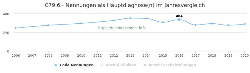 C79.6 Nennungen in der Hauptdiagnose und Anzahl der einsetzenden Kliniken, Fachabteilungen pro Jahr