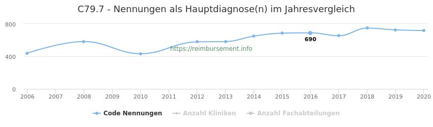 C79.7 Nennungen in der Hauptdiagnose und Anzahl der einsetzenden Kliniken, Fachabteilungen pro Jahr