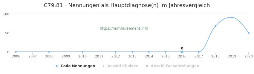 C79.81 Nennungen in der Hauptdiagnose und Anzahl der einsetzenden Kliniken, Fachabteilungen pro Jahr