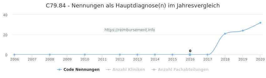 C79.84 Nennungen in der Hauptdiagnose und Anzahl der einsetzenden Kliniken, Fachabteilungen pro Jahr