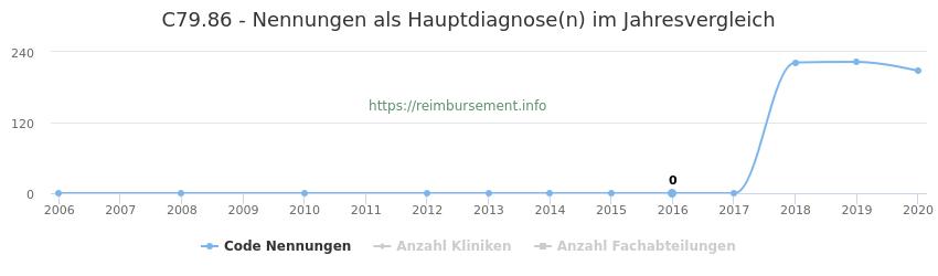 C79.86 Nennungen in der Hauptdiagnose und Anzahl der einsetzenden Kliniken, Fachabteilungen pro Jahr