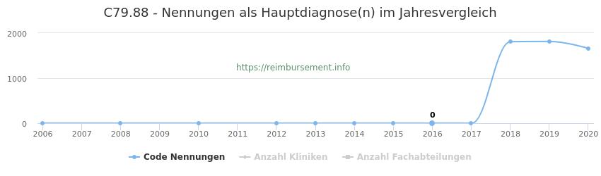 C79.88 Nennungen in der Hauptdiagnose und Anzahl der einsetzenden Kliniken, Fachabteilungen pro Jahr