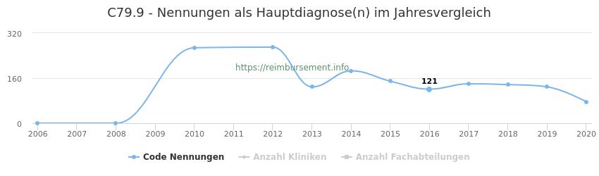 C79.9 Nennungen in der Hauptdiagnose und Anzahl der einsetzenden Kliniken, Fachabteilungen pro Jahr