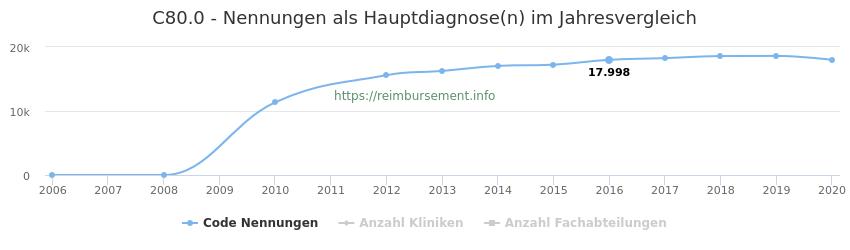 C80.0 Nennungen in der Hauptdiagnose und Anzahl der einsetzenden Kliniken, Fachabteilungen pro Jahr