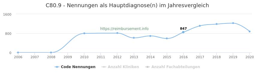 C80.9 Nennungen in der Hauptdiagnose und Anzahl der einsetzenden Kliniken, Fachabteilungen pro Jahr