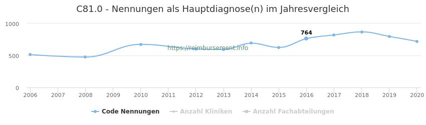 C81.0 Nennungen in der Hauptdiagnose und Anzahl der einsetzenden Kliniken, Fachabteilungen pro Jahr