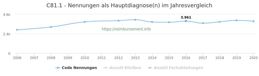 C81.1 Nennungen in der Hauptdiagnose und Anzahl der einsetzenden Kliniken, Fachabteilungen pro Jahr