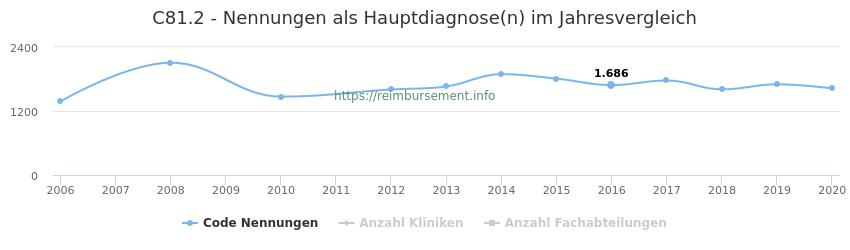 C81.2 Nennungen in der Hauptdiagnose und Anzahl der einsetzenden Kliniken, Fachabteilungen pro Jahr