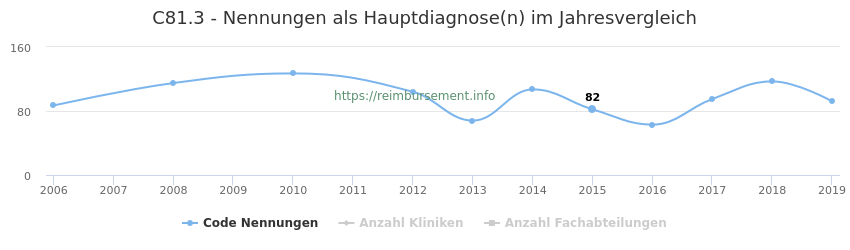 C81.3 Nennungen in der Hauptdiagnose und Anzahl der einsetzenden Kliniken, Fachabteilungen pro Jahr