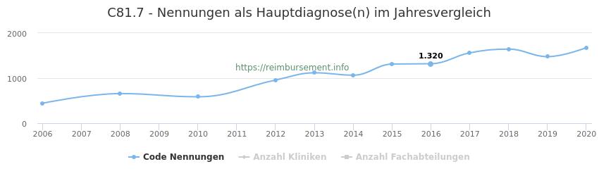 C81.7 Nennungen in der Hauptdiagnose und Anzahl der einsetzenden Kliniken, Fachabteilungen pro Jahr