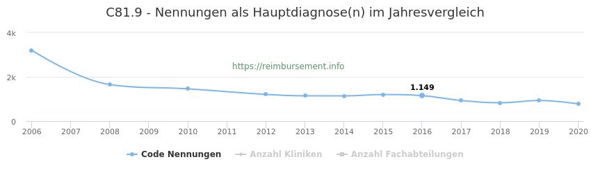 C81.9 Nennungen in der Hauptdiagnose und Anzahl der einsetzenden Kliniken, Fachabteilungen pro Jahr