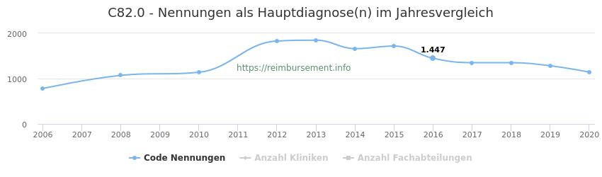 C82.0 Nennungen in der Hauptdiagnose und Anzahl der einsetzenden Kliniken, Fachabteilungen pro Jahr