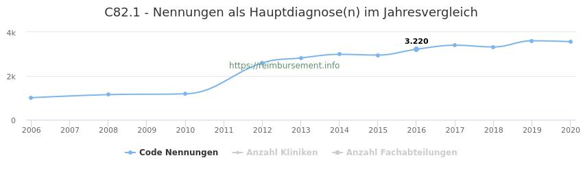 C82.1 Nennungen in der Hauptdiagnose und Anzahl der einsetzenden Kliniken, Fachabteilungen pro Jahr