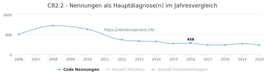C82.2 Nennungen in der Hauptdiagnose und Anzahl der einsetzenden Kliniken, Fachabteilungen pro Jahr