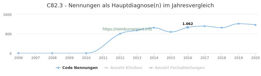 C82.3 Nennungen in der Hauptdiagnose und Anzahl der einsetzenden Kliniken, Fachabteilungen pro Jahr