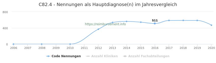 C82.4 Nennungen in der Hauptdiagnose und Anzahl der einsetzenden Kliniken, Fachabteilungen pro Jahr