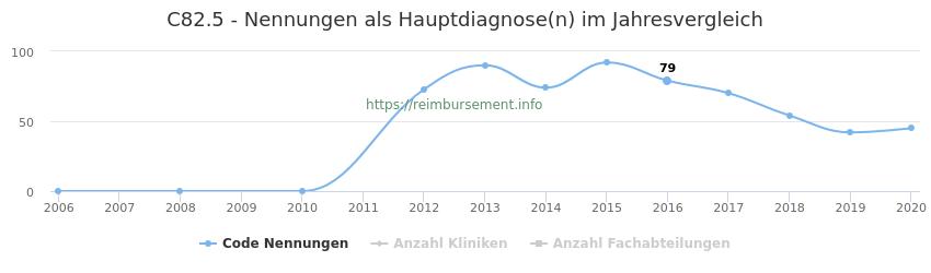 C82.5 Nennungen in der Hauptdiagnose und Anzahl der einsetzenden Kliniken, Fachabteilungen pro Jahr