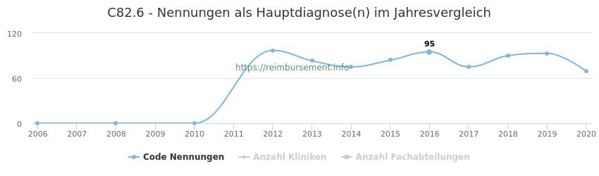 C82.6 Nennungen in der Hauptdiagnose und Anzahl der einsetzenden Kliniken, Fachabteilungen pro Jahr