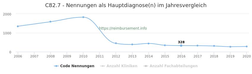 C82.7 Nennungen in der Hauptdiagnose und Anzahl der einsetzenden Kliniken, Fachabteilungen pro Jahr