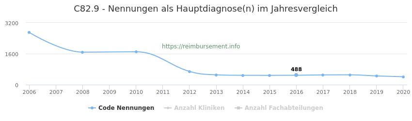 C82.9 Nennungen in der Hauptdiagnose und Anzahl der einsetzenden Kliniken, Fachabteilungen pro Jahr