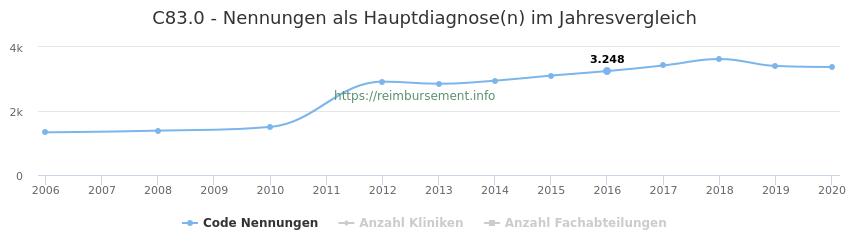C83.0 Nennungen in der Hauptdiagnose und Anzahl der einsetzenden Kliniken, Fachabteilungen pro Jahr