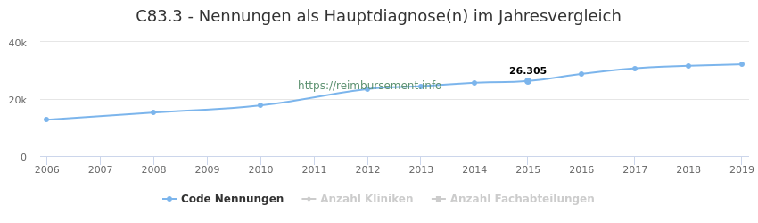 C83.3 Nennungen in der Hauptdiagnose und Anzahl der einsetzenden Kliniken, Fachabteilungen pro Jahr