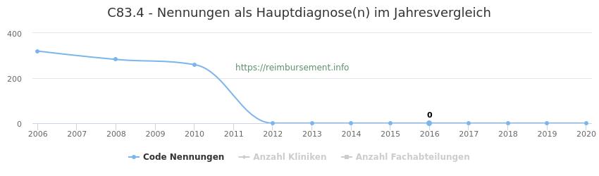 C83.4 Nennungen in der Hauptdiagnose und Anzahl der einsetzenden Kliniken, Fachabteilungen pro Jahr