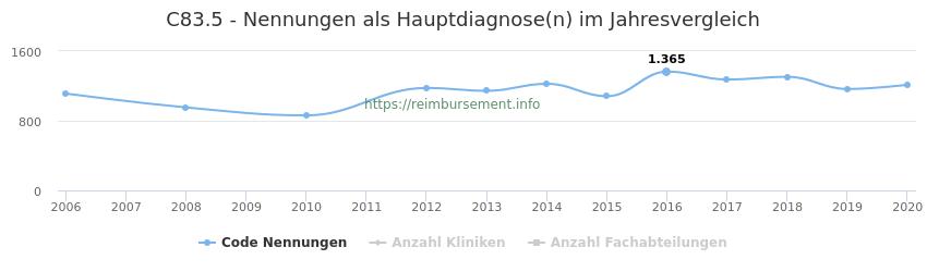 C83.5 Nennungen in der Hauptdiagnose und Anzahl der einsetzenden Kliniken, Fachabteilungen pro Jahr