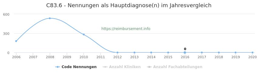 C83.6 Nennungen in der Hauptdiagnose und Anzahl der einsetzenden Kliniken, Fachabteilungen pro Jahr