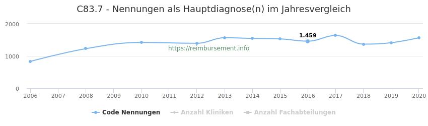 C83.7 Nennungen in der Hauptdiagnose und Anzahl der einsetzenden Kliniken, Fachabteilungen pro Jahr