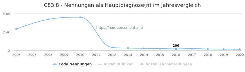 C83.8 Nennungen in der Hauptdiagnose und Anzahl der einsetzenden Kliniken, Fachabteilungen pro Jahr