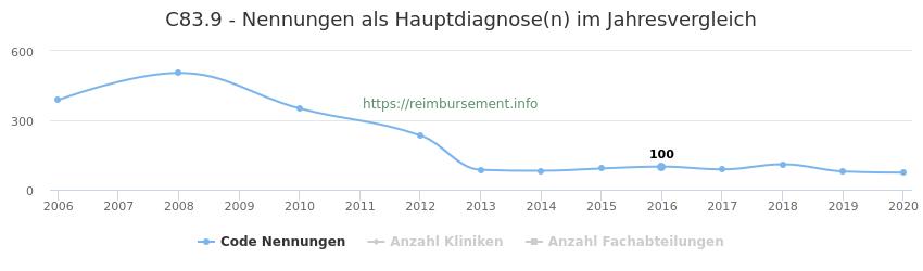 C83.9 Nennungen in der Hauptdiagnose und Anzahl der einsetzenden Kliniken, Fachabteilungen pro Jahr